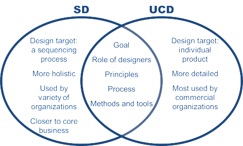 Service Design vs User-Centered Design