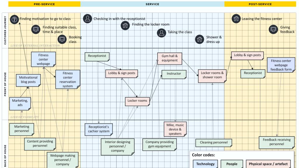 Fitness class service blueprint
