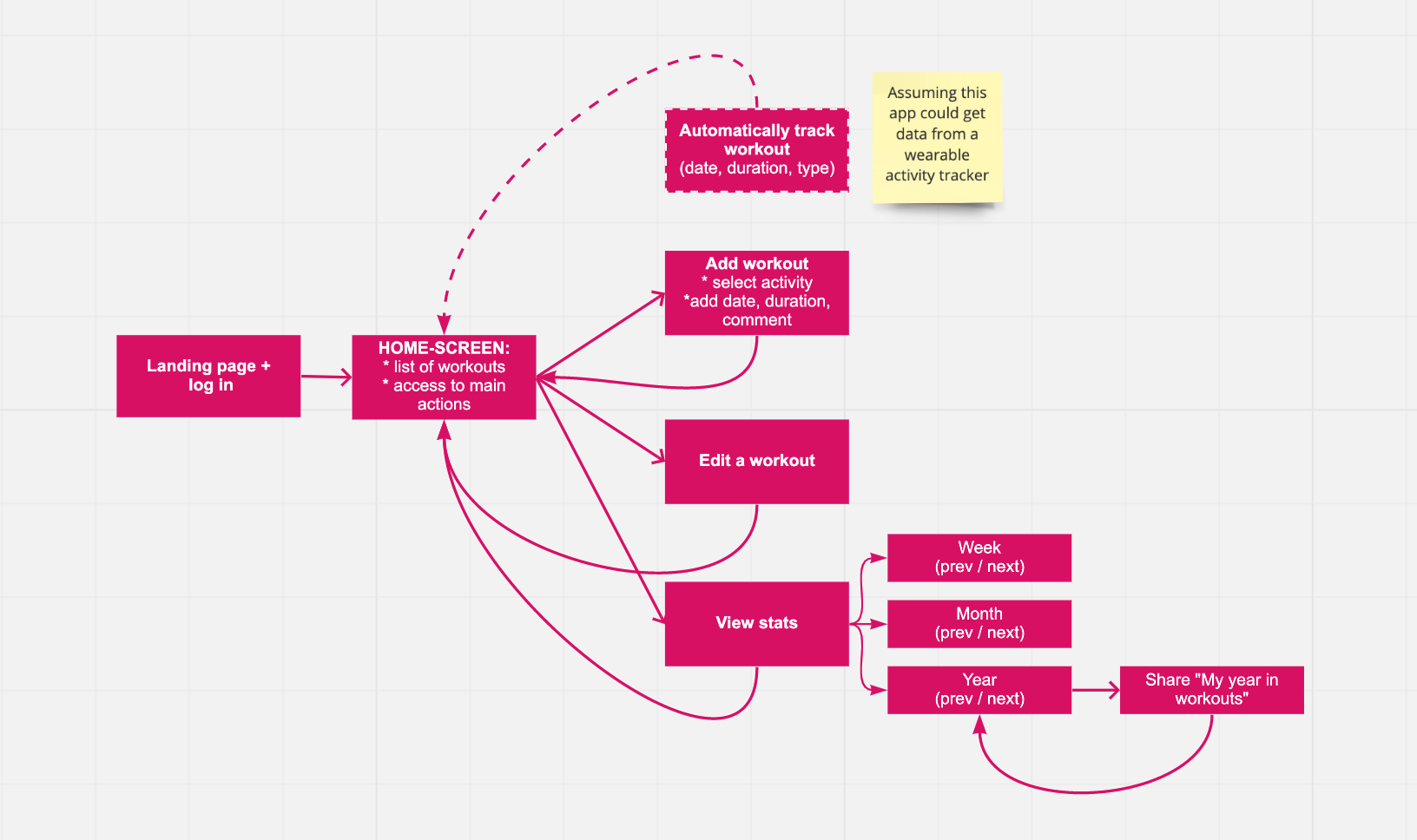 User flow diagram for My Workouts app